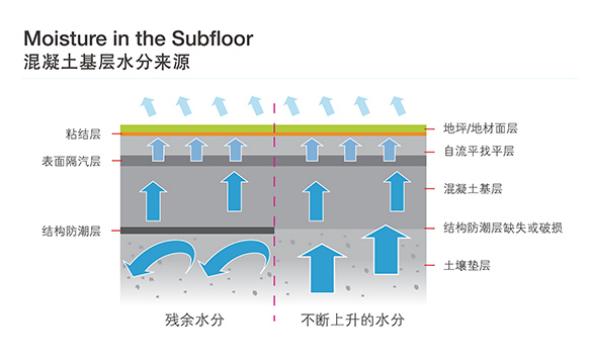 【新年新篇】寒潮来临,再谈防水防潮